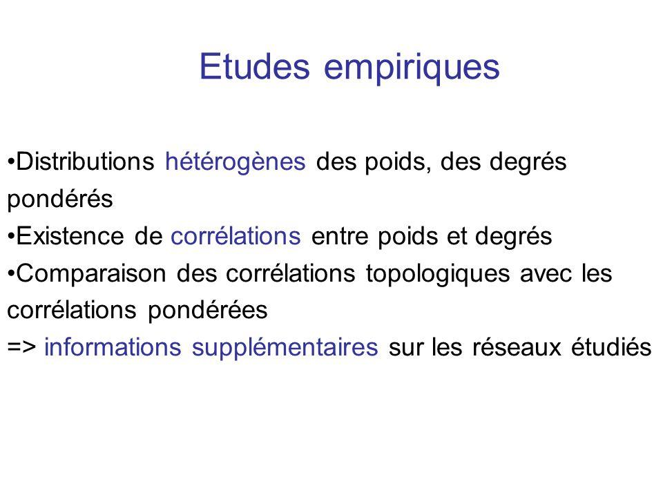 Etudes empiriques Distributions hétérogènes des poids, des degrés pondérés. Existence de corrélations entre poids et degrés.