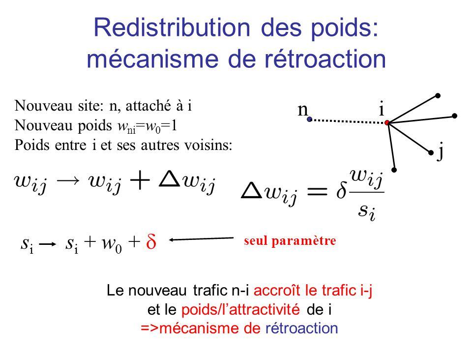 Redistribution des poids: mécanisme de rétroaction