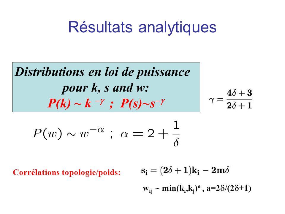 Résultats analytiques