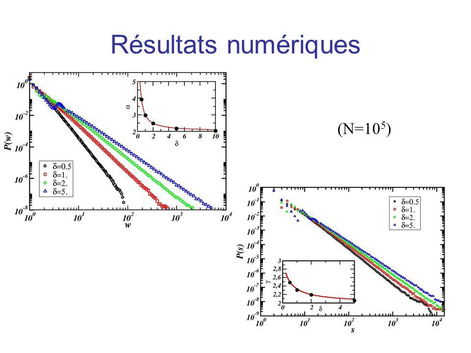 Résultats numériques (N=105)