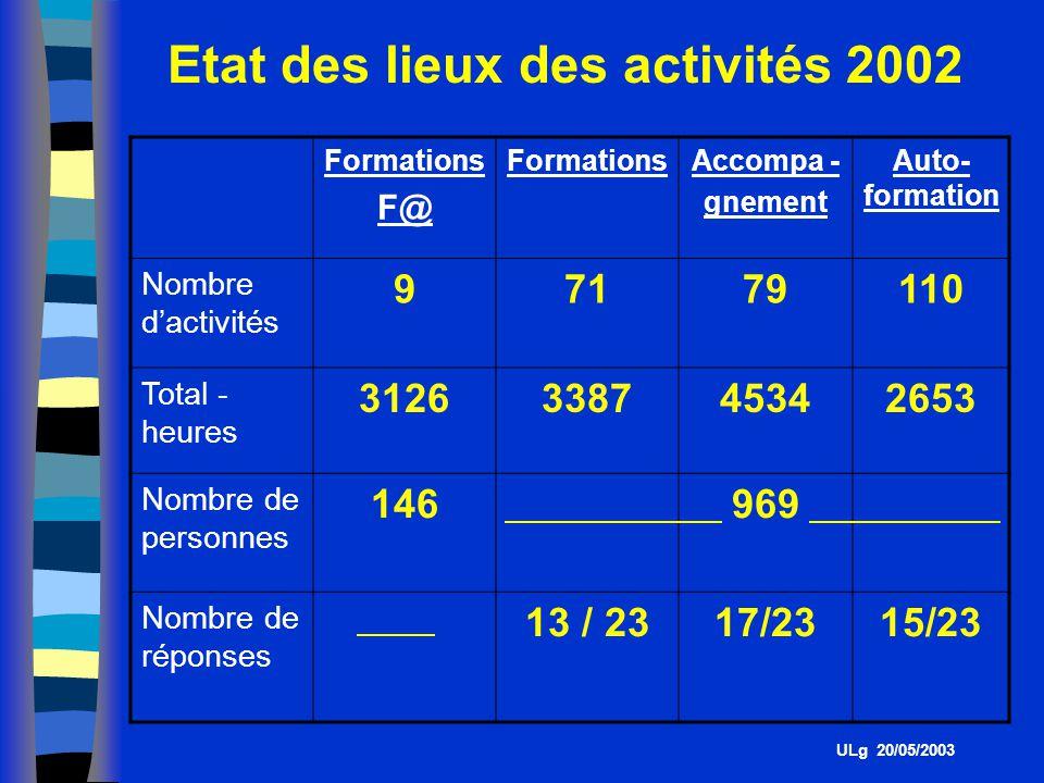 Etat des lieux des activités 2002