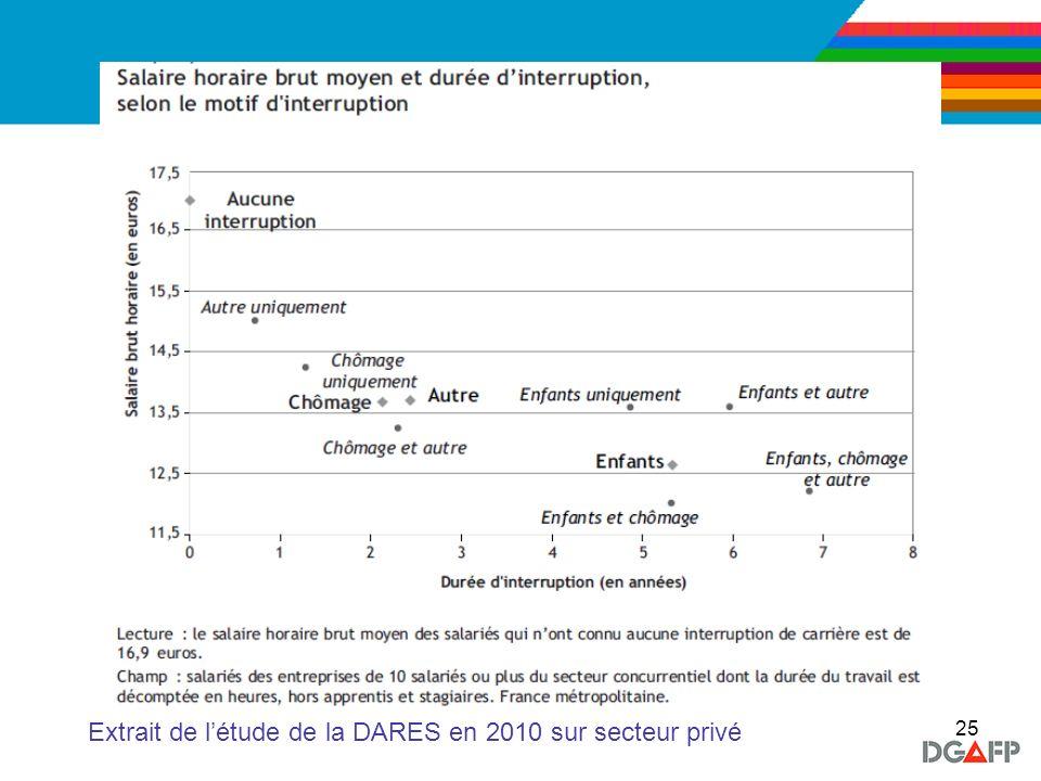 Extrait de l'étude de la DARES en 2010 sur secteur privé