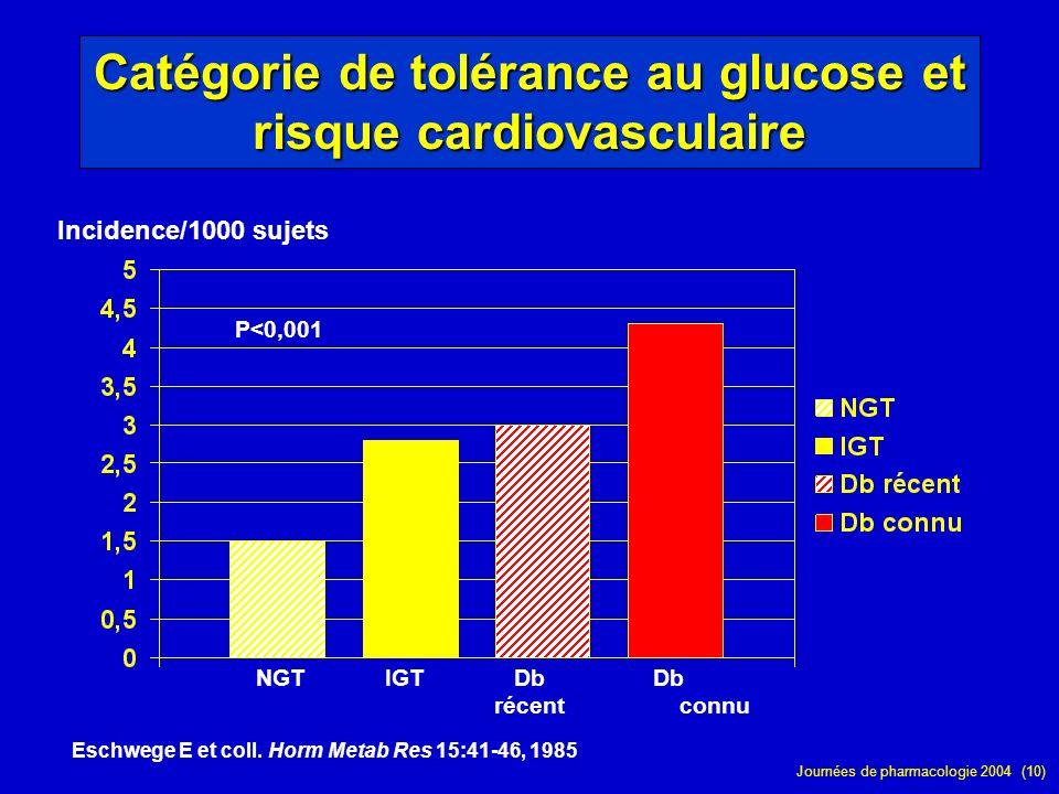 Catégorie de tolérance au glucose et risque cardiovasculaire