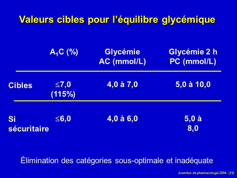 Valeurs cibles pour l'équilibre glycémique
