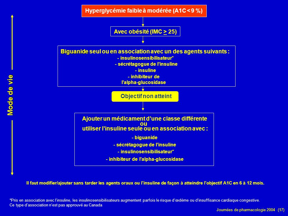 Mode de vie Hyperglycémie faible à modérée (A1C < 9 %)