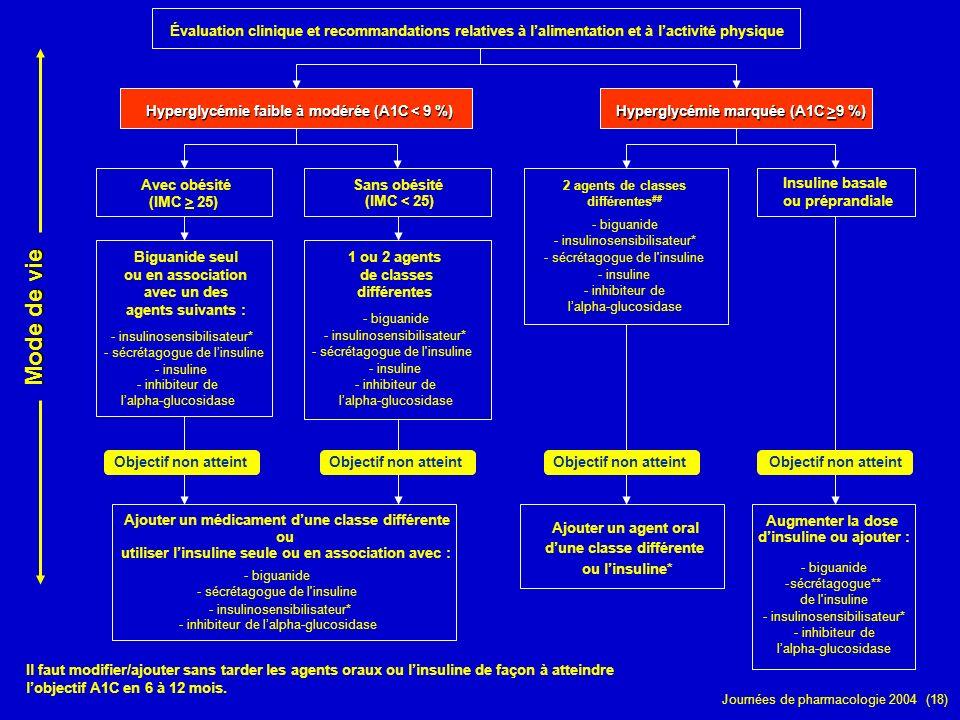 Évaluation clinique et recommandations relatives à l'alimentation et à l'activité physique