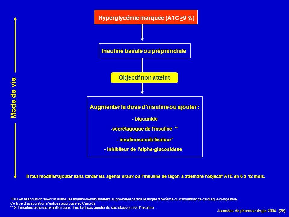 Mode de vie Hyperglycémie marquée (A1C >9 %)
