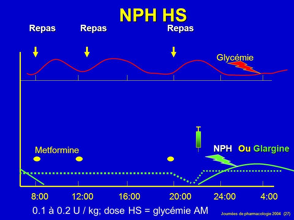 NPH HS 0.1 à 0.2 U / kg; dose HS = glycémie AM Repas Repas Repas