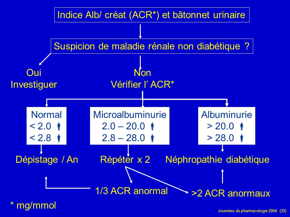 Indice Alb/ créat (ACR*) et bâtonnet urinaire
