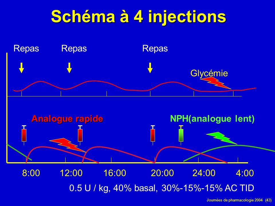 Schéma à 4 injections Repas Repas Repas Glycémie NPH(analogue lent)