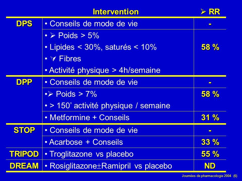 Intervention  RR. DPS. Conseils de mode de vie. -  Poids > 5% Lipides < 30%, saturés < 10%  Fibres.