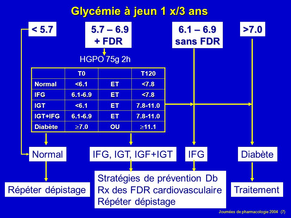 Glycémie à jeun 1 x/3 ans < 5.7 5.7 – 6.9 + FDR 6.1 – 6.9 sans FDR