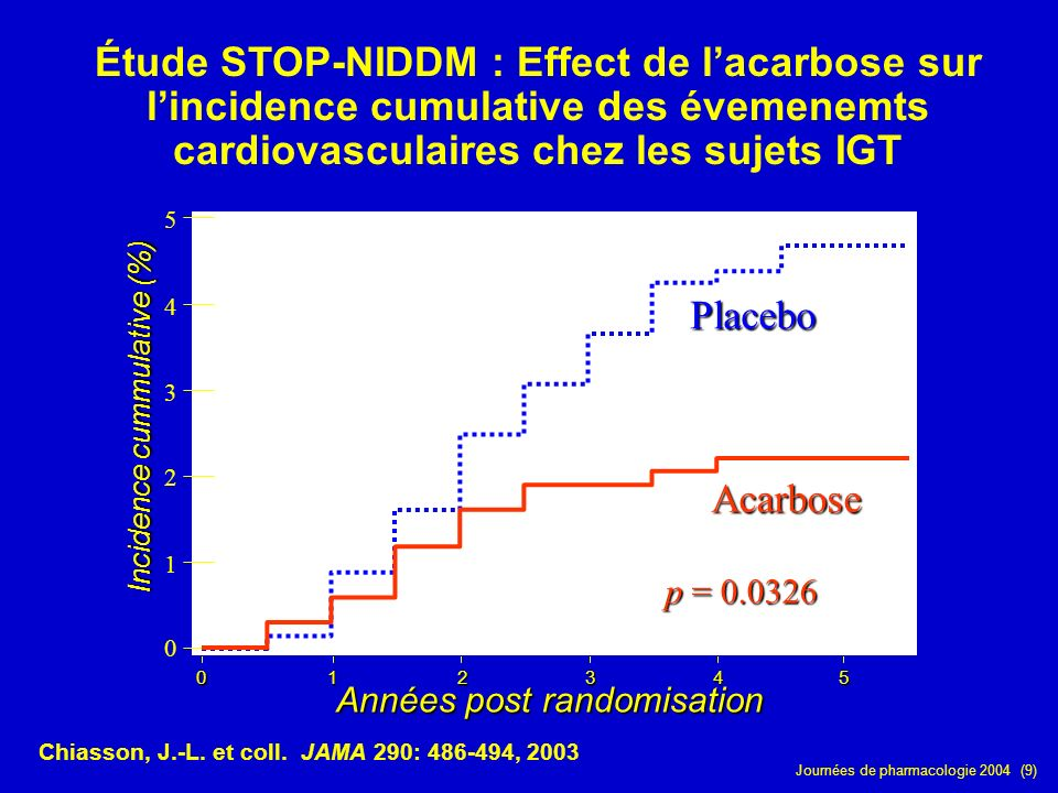 Chiasson, J.-L. et coll. JAMA 290: 486-494, 2003