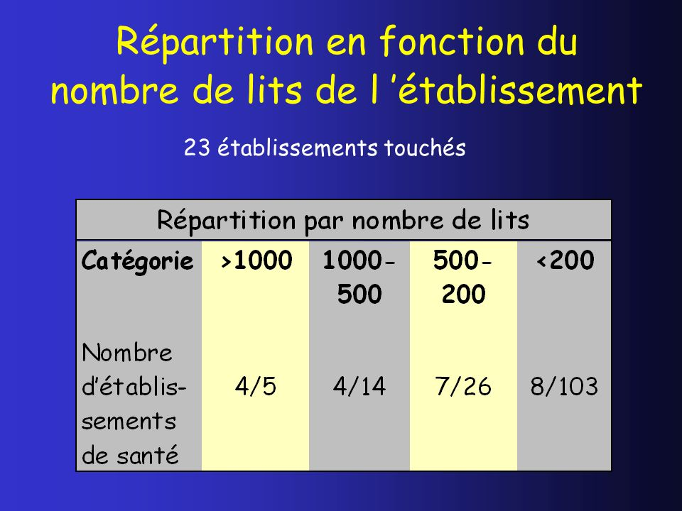 Répartition en fonction du nombre de lits de l 'établissement