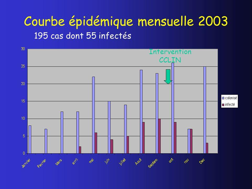 Courbe épidémique mensuelle 2003