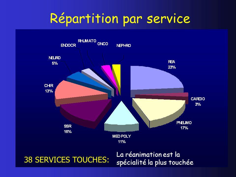 Répartition par service