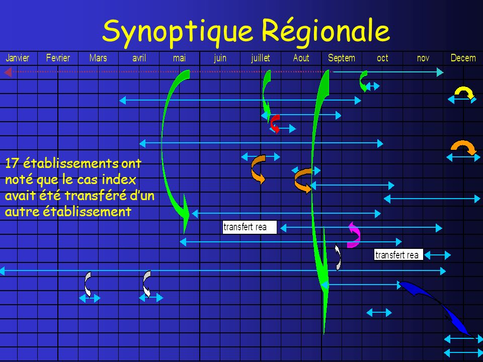 Synoptique Régionale 17 établissements ont noté que le cas index avait été transféré d'un autre établissement.