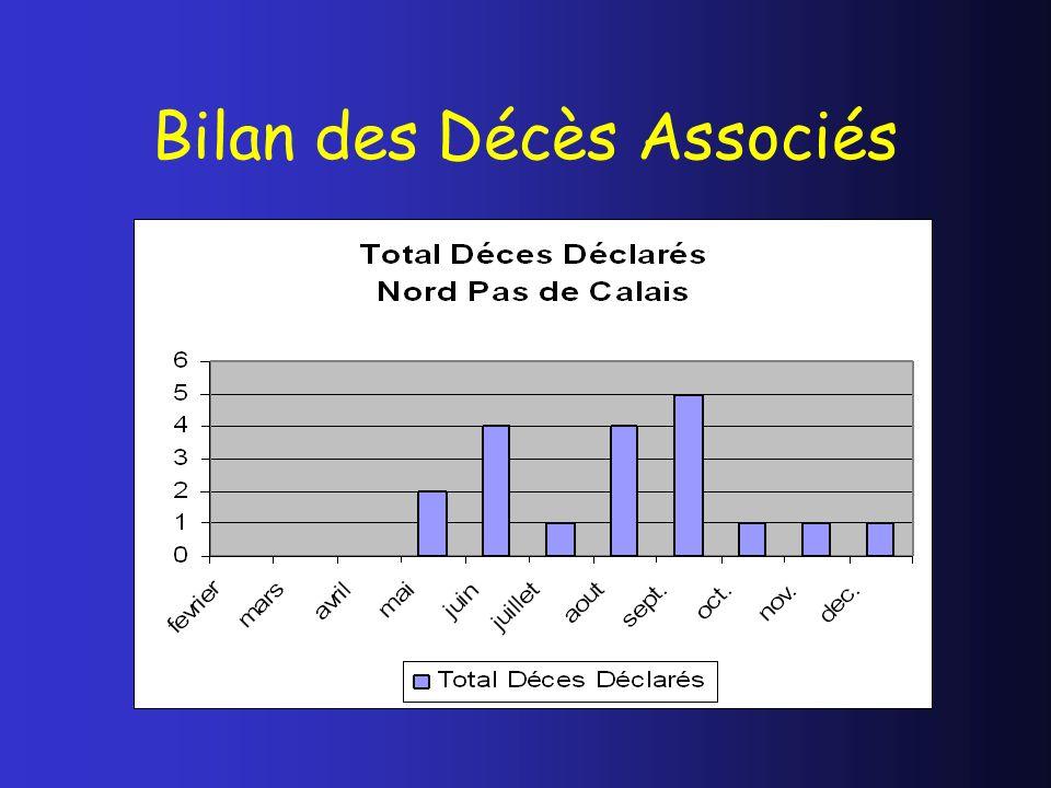 Bilan des Décès Associés