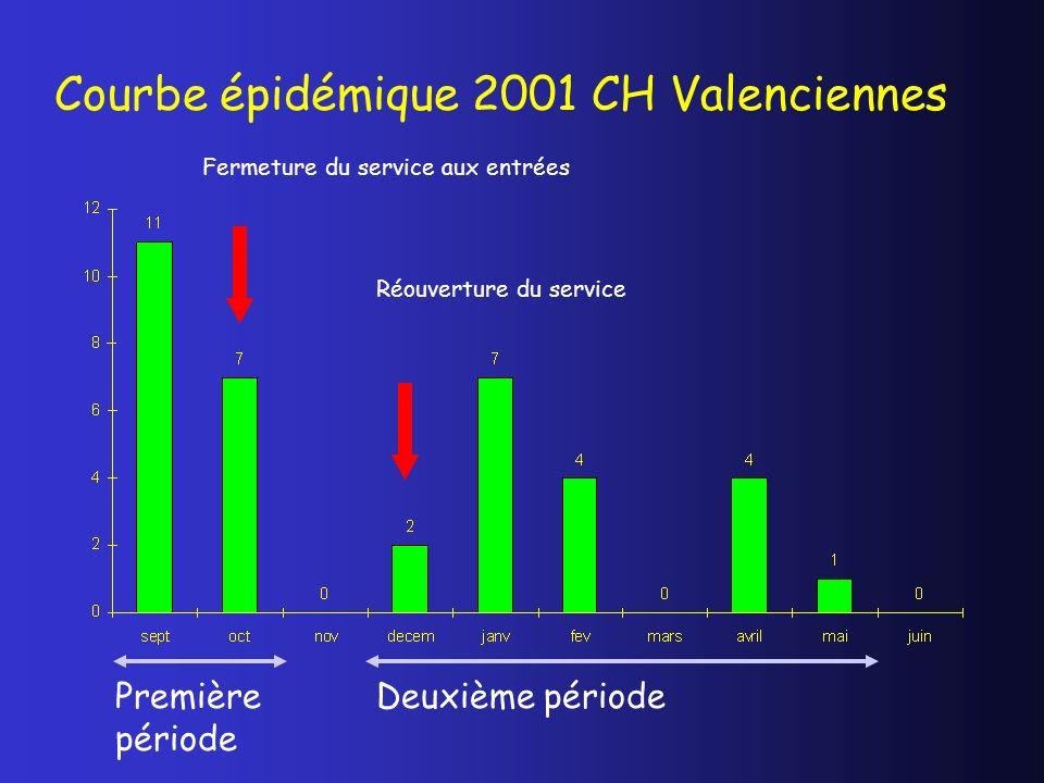 Courbe épidémique 2001 CH Valenciennes