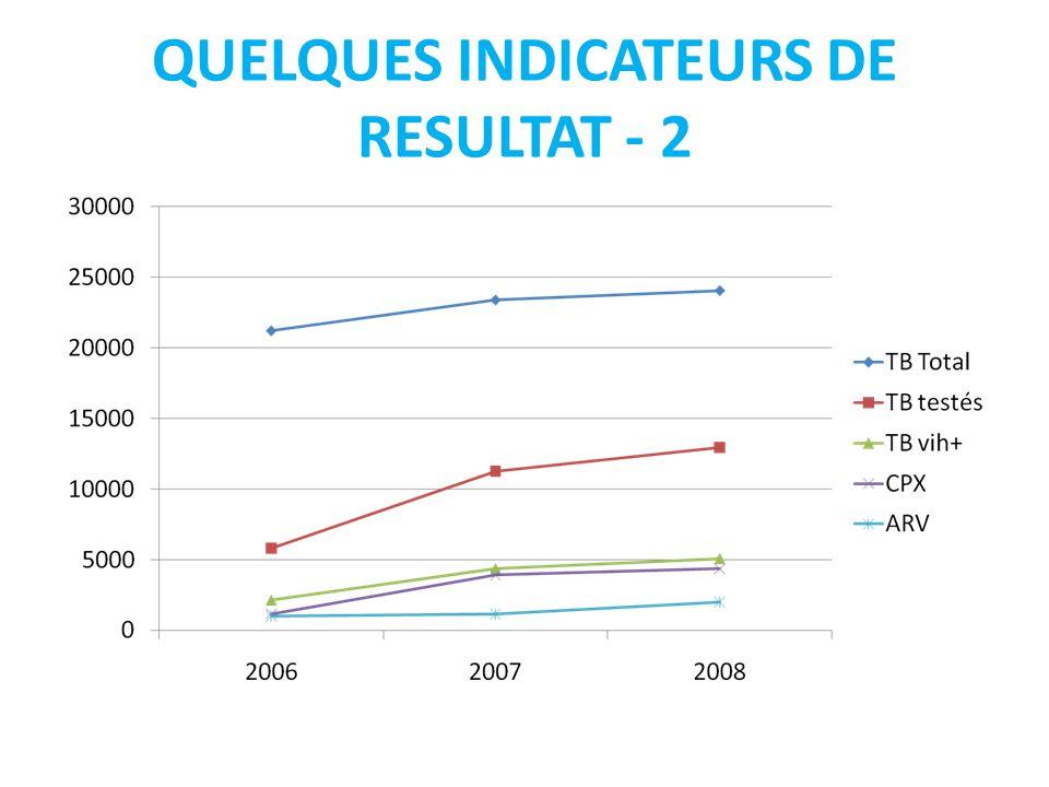 QUELQUES INDICATEURS DE RESULTAT - 2