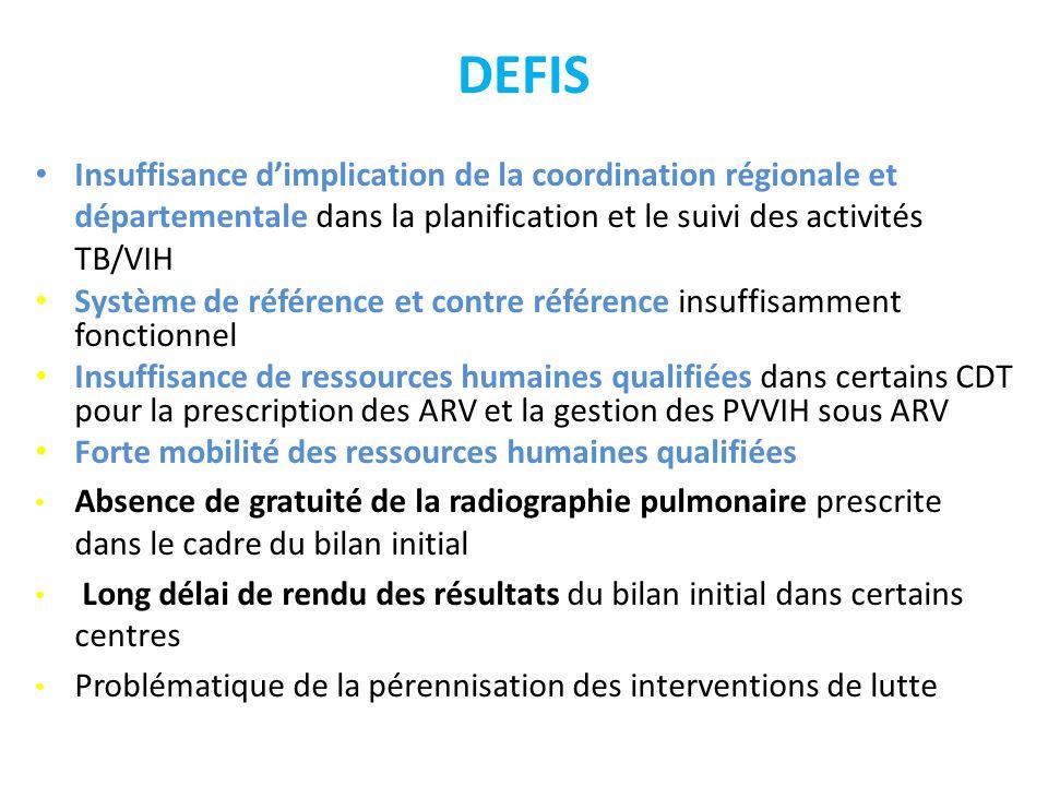 DEFISInsuffisance d'implication de la coordination régionale et départementale dans la planification et le suivi des activités TB/VIH.
