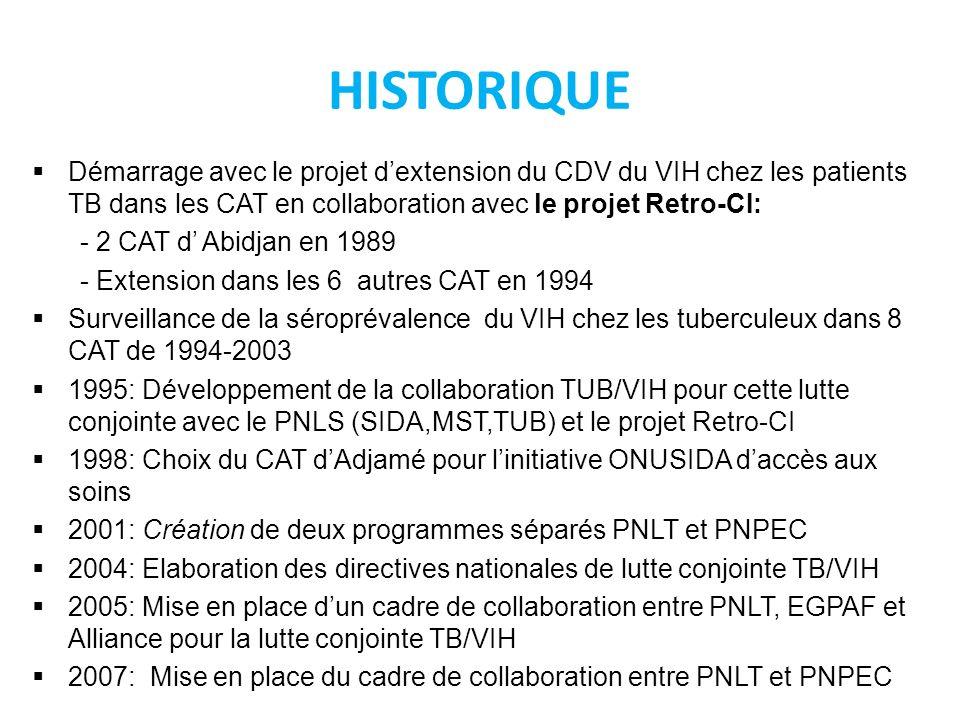 HISTORIQUEDémarrage avec le projet d'extension du CDV du VIH chez les patients TB dans les CAT en collaboration avec le projet Retro-CI: