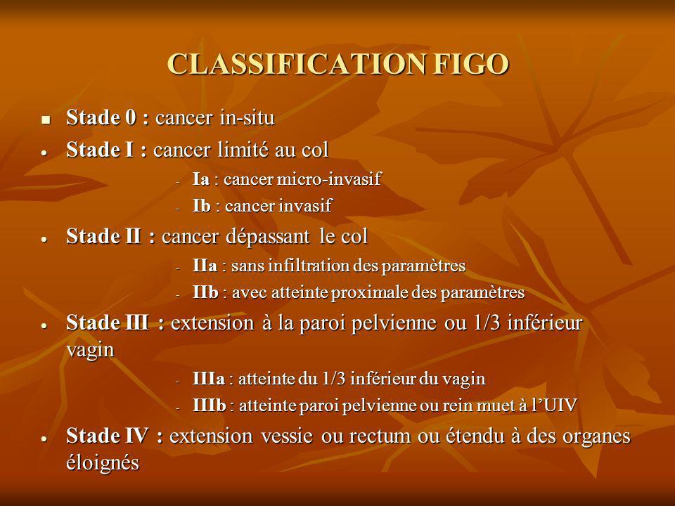 CLASSIFICATION FIGO Stade 0 : cancer in-situ