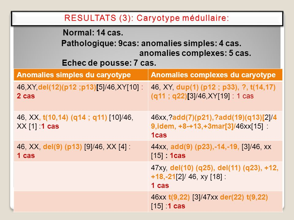 Normal: 14 cas. RESULTATS (3): Caryotype médullaire: