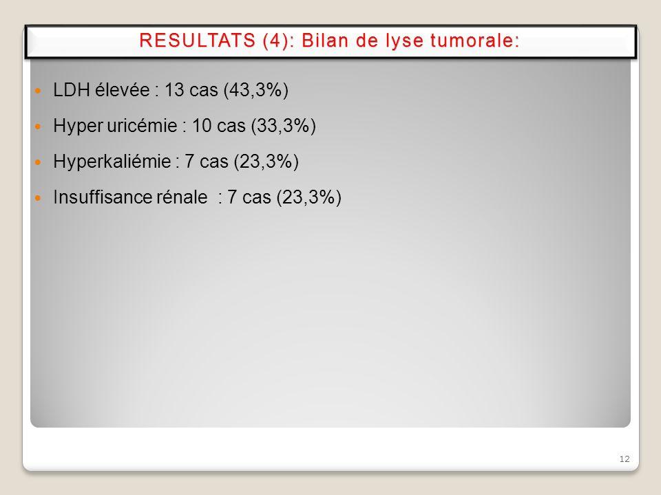 RESULTATS (4): Bilan de lyse tumorale: