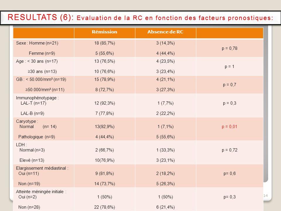 RESULTATS (6): Evaluation de la RC en fonction des facteurs pronostiques: