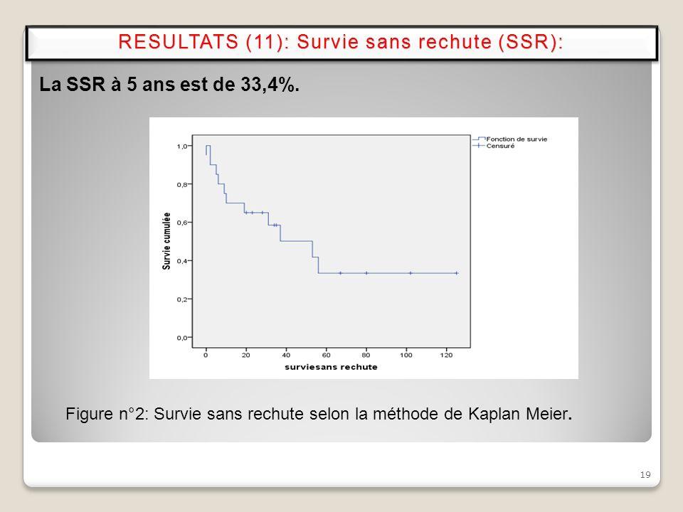 RESULTATS (11): Survie sans rechute (SSR):