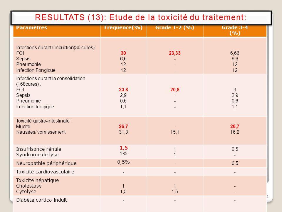 RESULTATS (13): Etude de la toxicité du traitement: