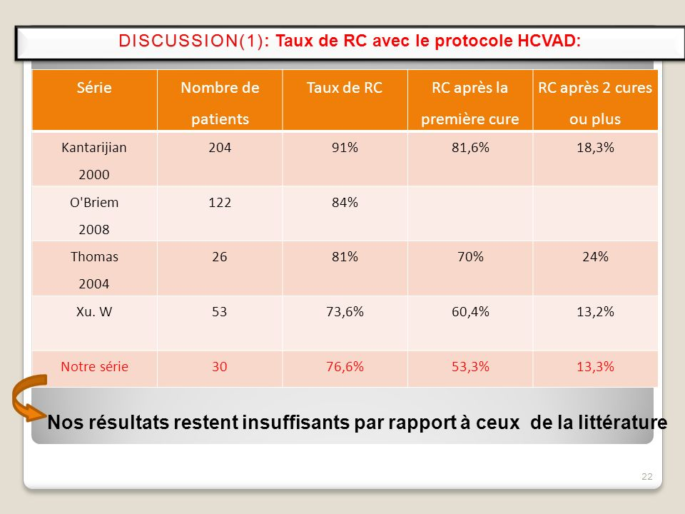 DISCUSSION(1): Taux de RC avec le protocole HCVAD: