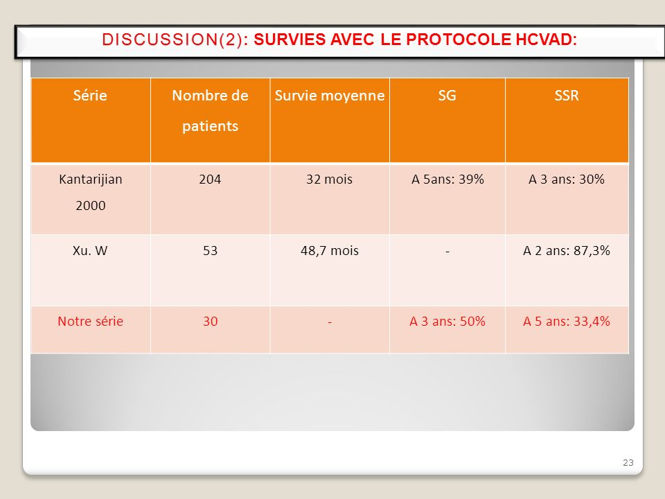 DISCUSSION(2): SURVIES AVEC LE PROTOCOLE HCVAD: