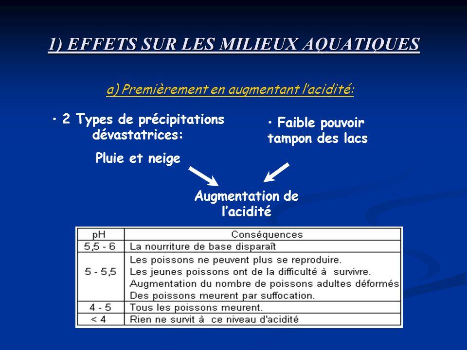 1) EFFETS SUR LES MILIEUX AQUATIQUES