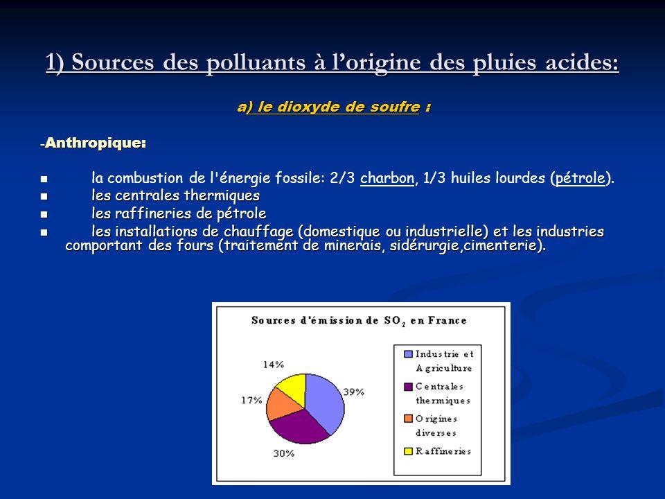 1) Sources des polluants à l'origine des pluies acides: