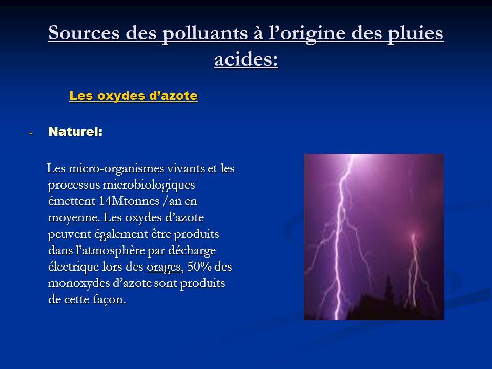 Sources des polluants à l'origine des pluies acides: