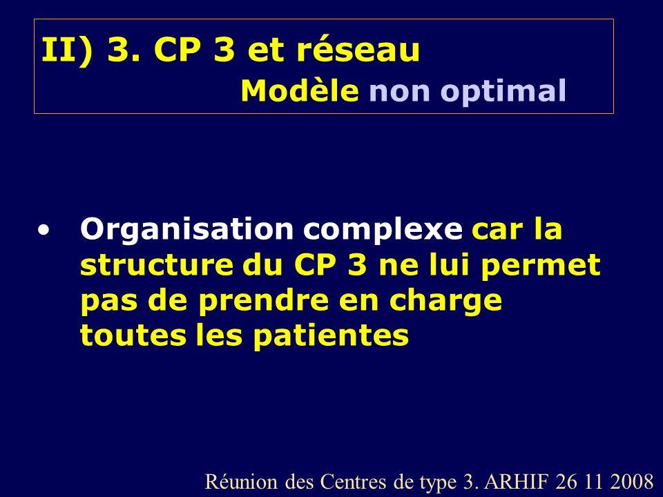 II) 3. CP 3 et réseau Modèle non optimal