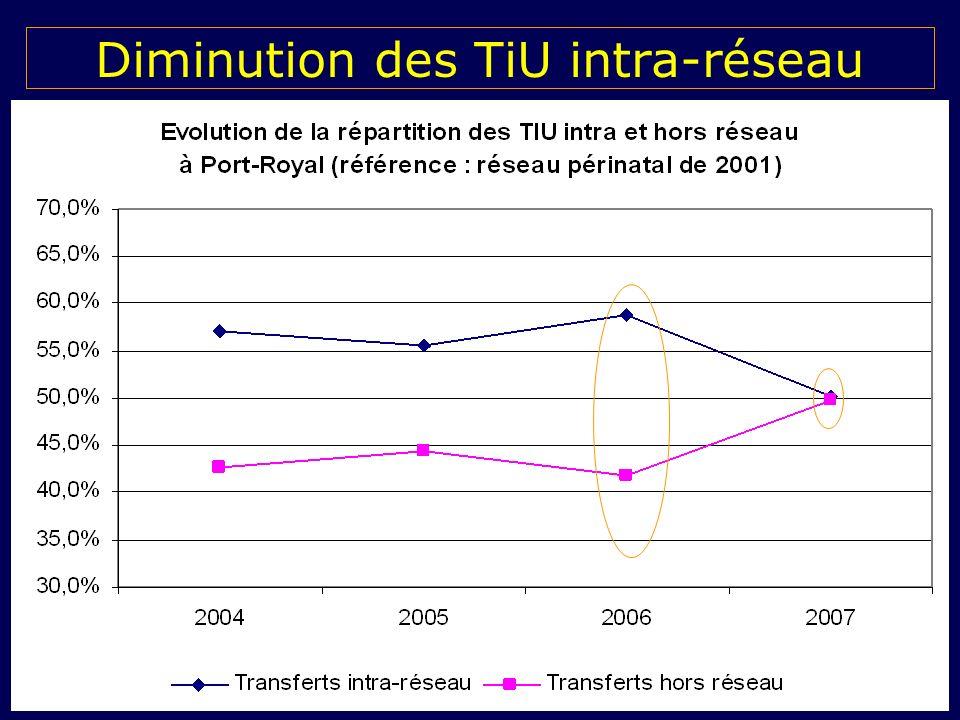 Diminution des TiU intra-réseau