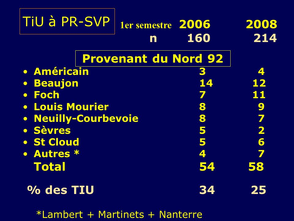 TiU à PR-SVP n 160 214 Provenant du Nord 92 % des TIU 34 25
