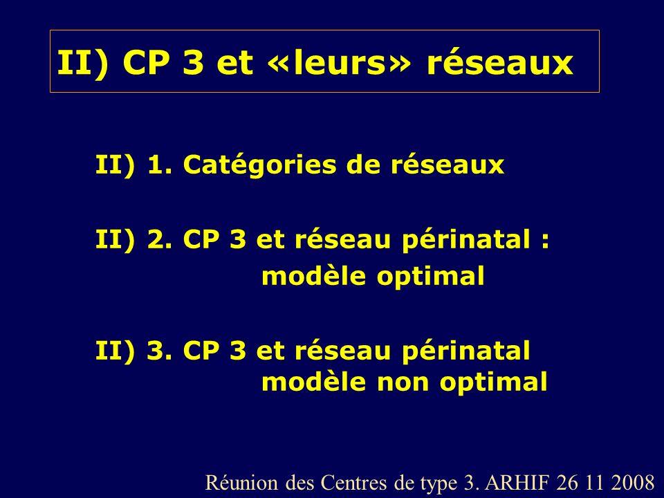 II) CP 3 et «leurs» réseaux