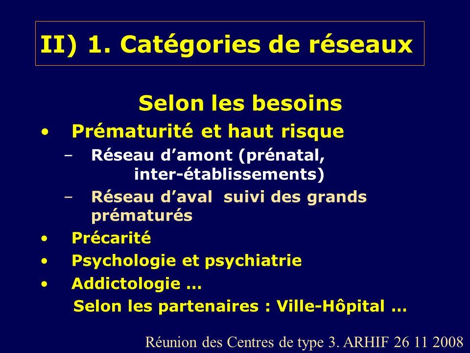 II) 1. Catégories de réseaux