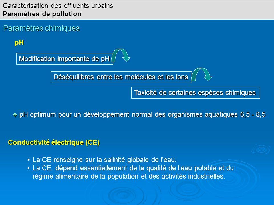 Paramètres chimiques Caractérisation des effluents urbains