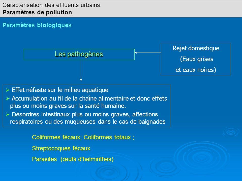 Les pathogènes Caractérisation des effluents urbains
