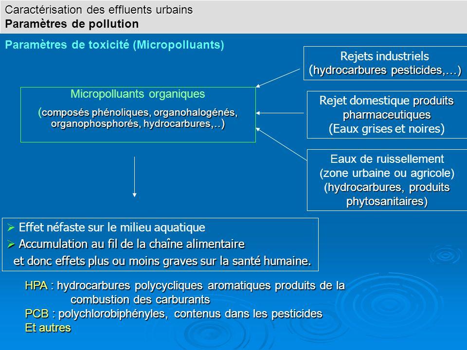 Caractérisation des effluents urbains Paramètres de pollution