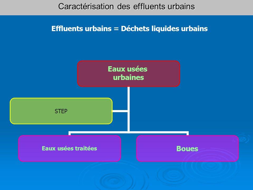 Caractérisation des effluents urbains