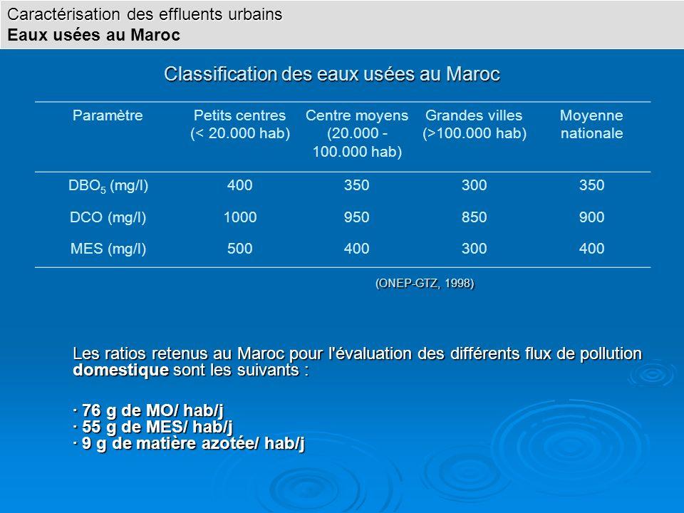 Classification des eaux usées au Maroc