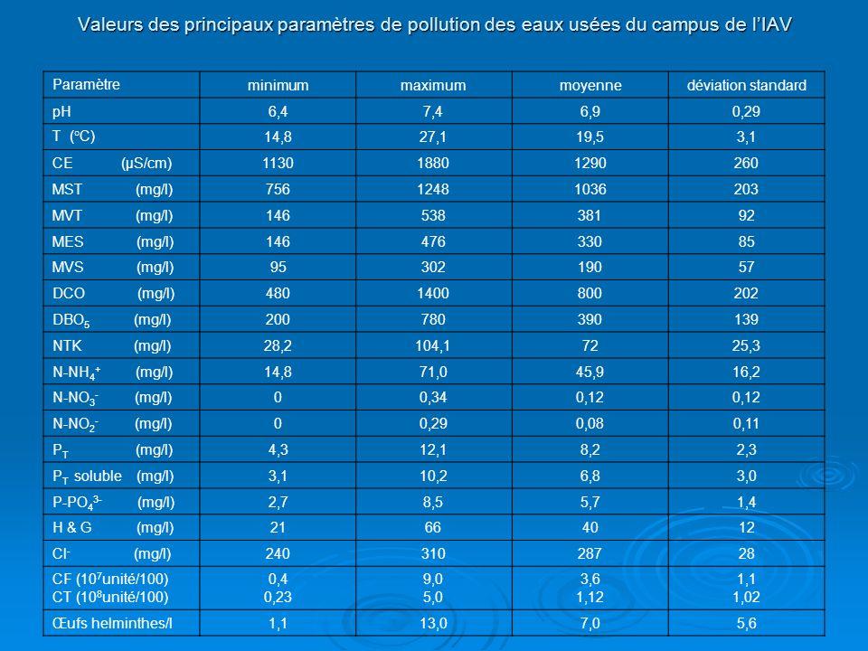 Valeurs des principaux paramètres de pollution des eaux usées du campus de l'IAV