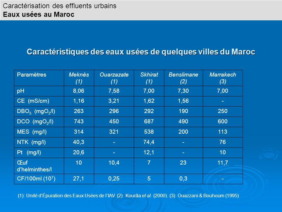 Caractéristiques des eaux usées de quelques villes du Maroc