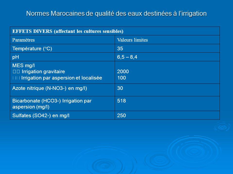 Normes Marocaines de qualité des eaux destinées à l'irrigation